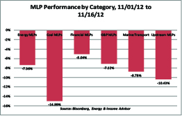 MLP Performance by Category