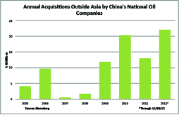 China NOC International Acquisitions