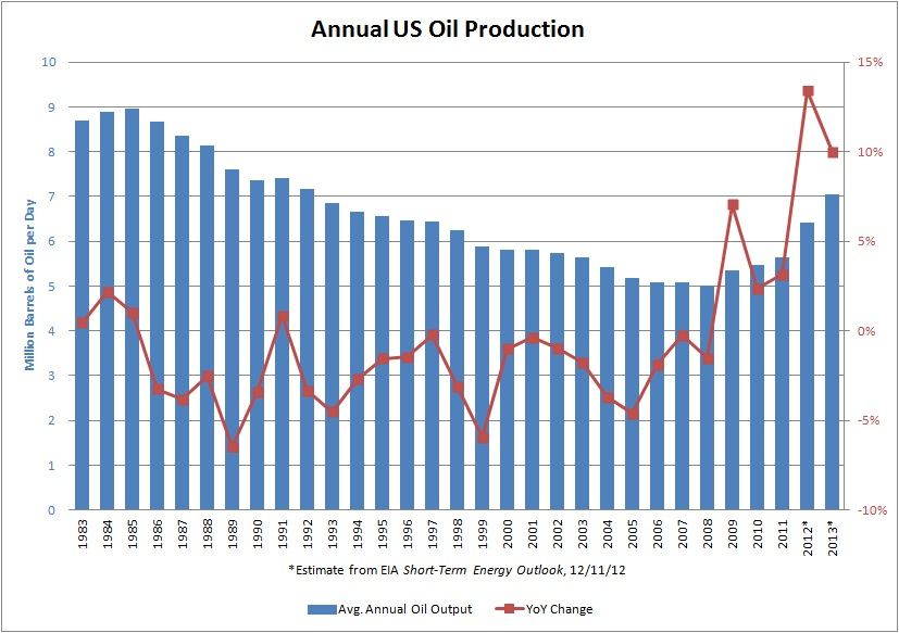 Annual US Oil Production and YoY Change