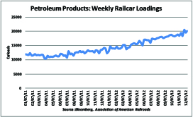 NA Railcar Loadings Petroleum Products