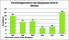 Permit Approvals Deepwater GOM