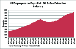 GOTW -- Oil & Gas Employment -- Small