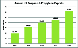 US Propane-Propylene Exports -- Small