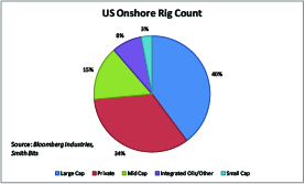 US Onshore Rig Count -- Breakdown -- Small