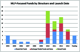 MLP Funds by Structure and Launch Date -- Front