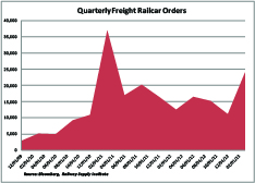 US Quarterly Railcar Orders -- Small
