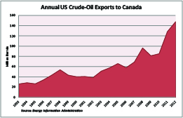 US to Canada Crude-Oil Exports