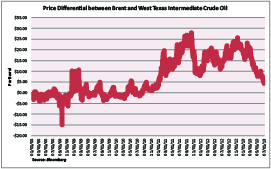 Brent -- WTI Price Differential Five Yr History -- Small