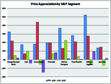 MLP Price Appreciation by Sector