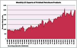 US Refined Product Exports -- SMALL