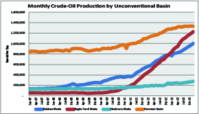 Shale production by basin