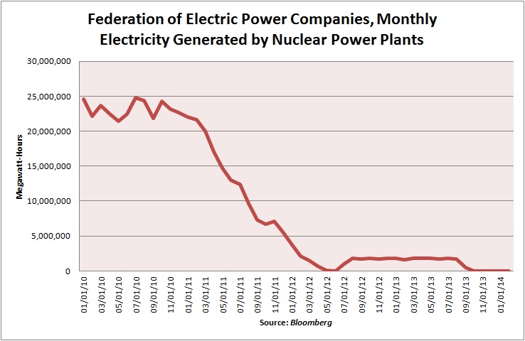 FEPC Electricity from Nuclear Power Plants