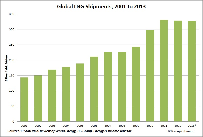 Global LNG Shipments 2001 - 2013