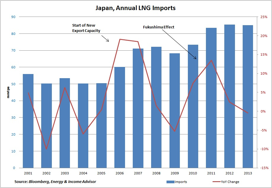 Japan Annual LNG Imports