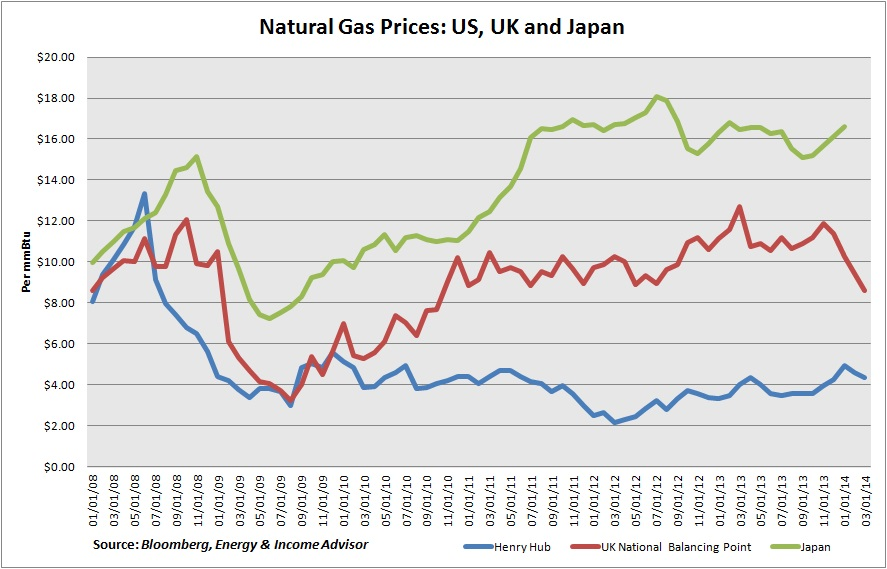 NatGas Prices US UK Japan