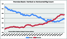 permian vt vs hz small