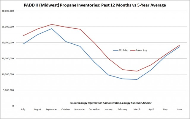 Padd II Propane Inventories