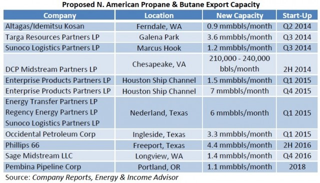 Proposed N American LPG Export Capacity