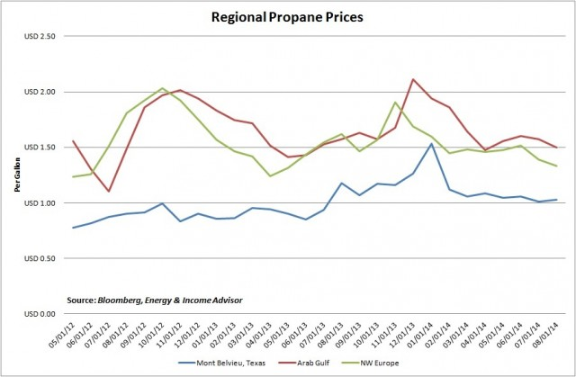 Regional Propane Prices