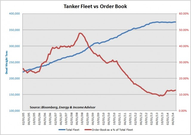 Tanker Fleet and Order Book