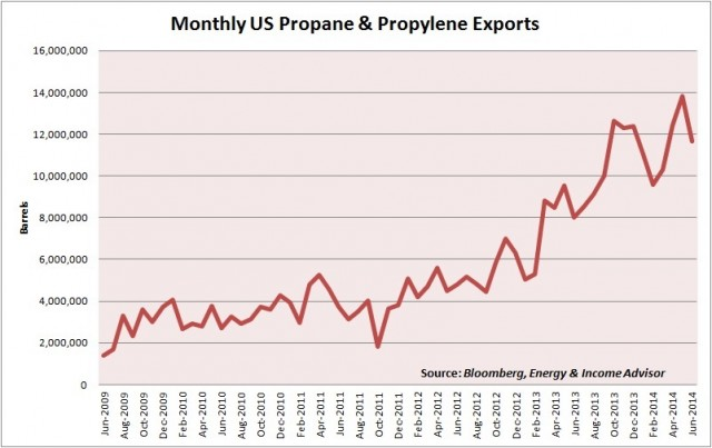 US Propane Exports Monthly