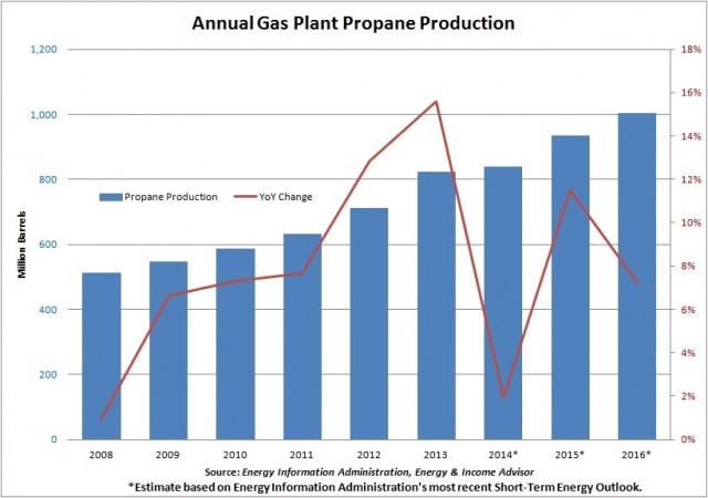 US Propane Production -- Gas Plant