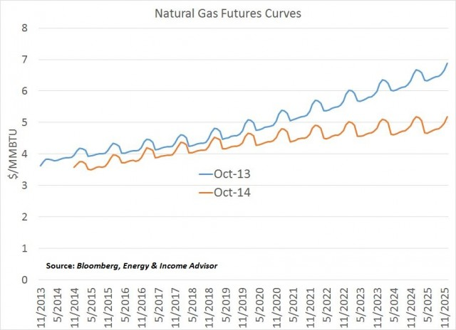 Gas Futures Curves