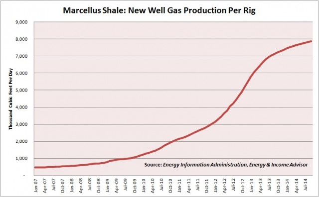 Marcellus Production Per Rig