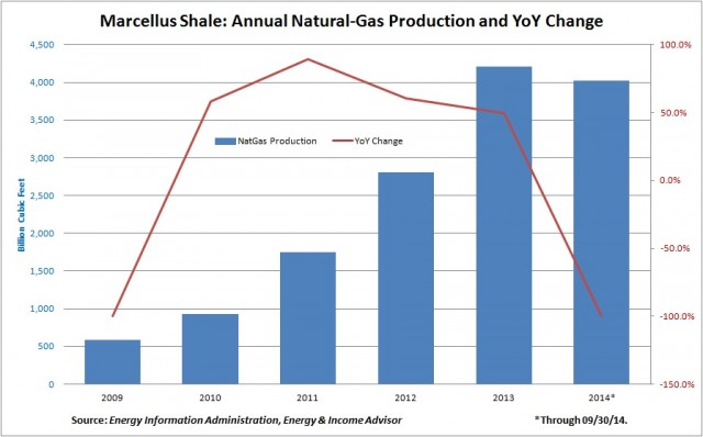 Marcellus Shale Annual Production and YoY Change