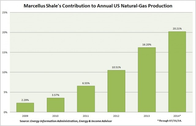 Marcellus Shale Contribution to US NatGas Production
