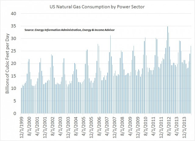 Natgas Consumption by Electric utilities