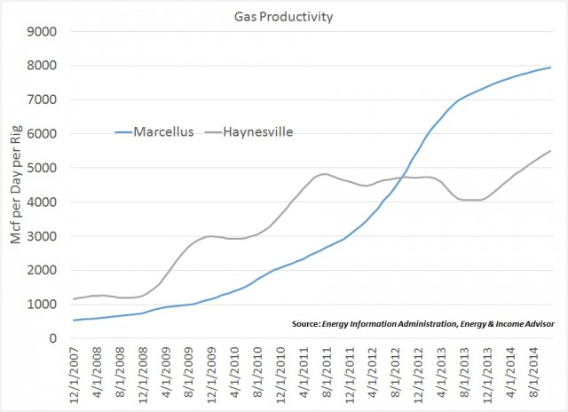 Rig Productivity Marcellus vs Haynesville