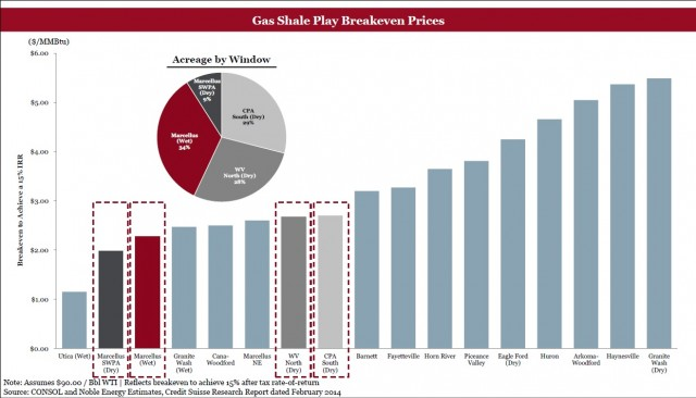 Shale Gas Break-Even