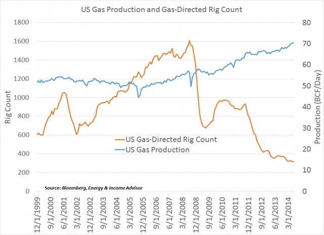 US Gas Production vs Rig Count