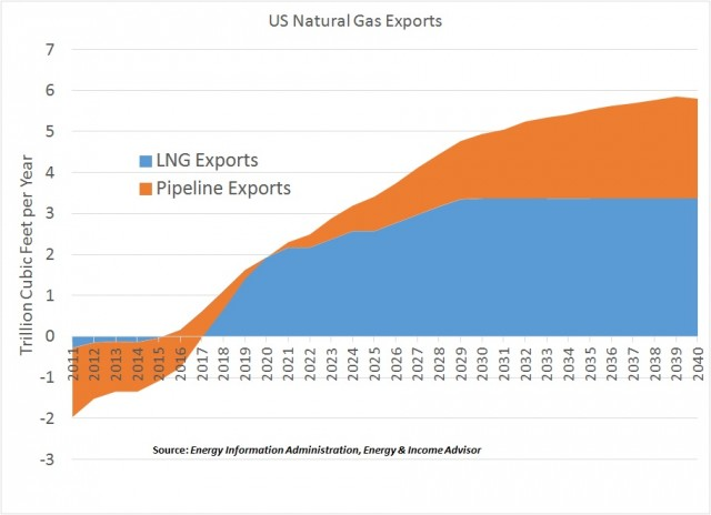 US Natgas Export Projections
