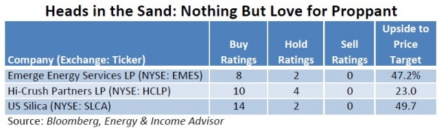 Analyst Ratings for HCLP EMES SLCA