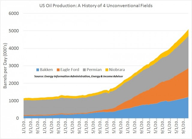 Bakken EF Permian Niobrara Production