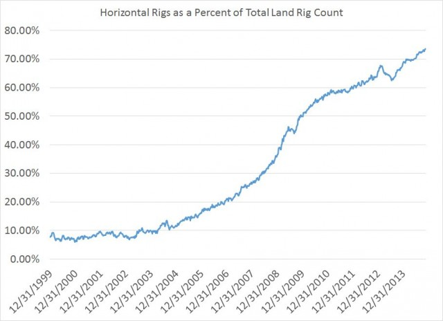 Horizontal Rig Count as a Percent of Land
