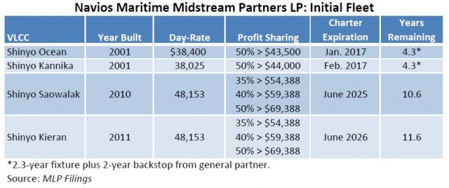 Navios Maritime Midstream Partners -- Inital Fleet