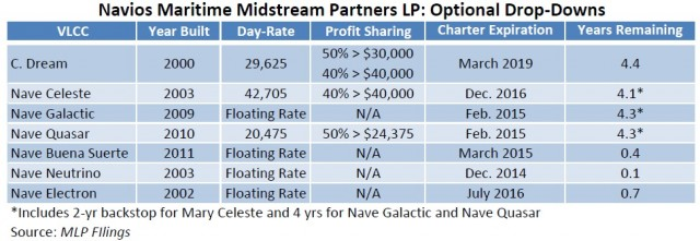 Navios Maritime Midstream Partners -- Potential Drops