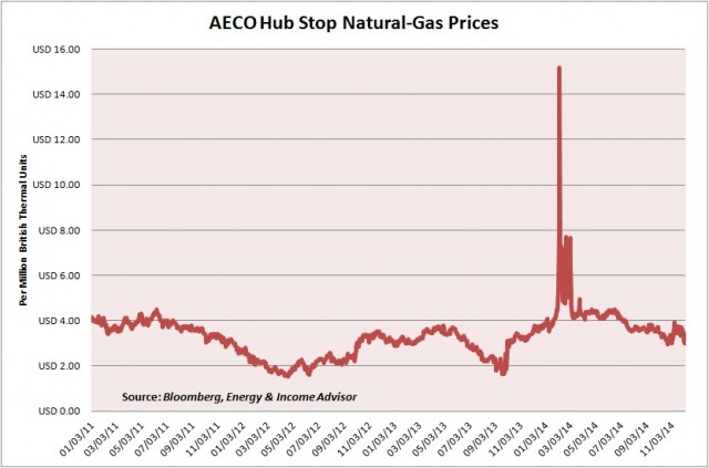 AECO Hub Spot Gas Prices