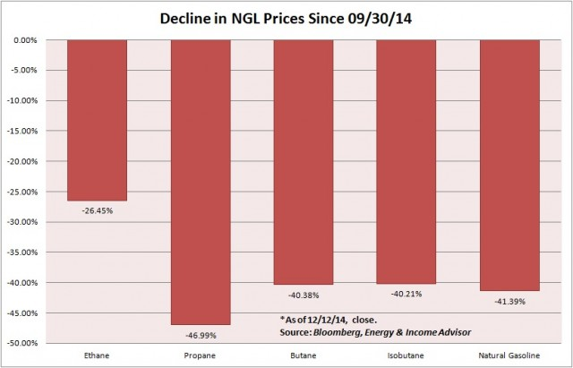 Decline in NGL Prices Since Q3