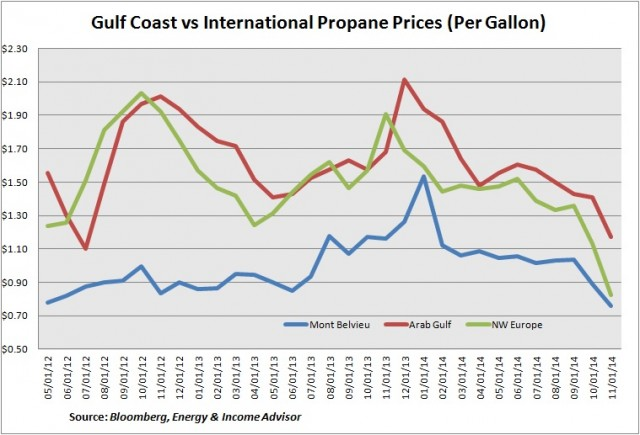 Gulf Coast vs International Propane Prices
