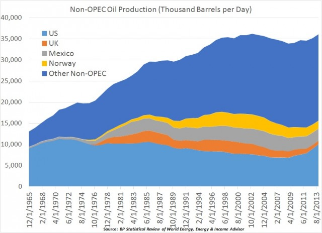 NonOPEC Production