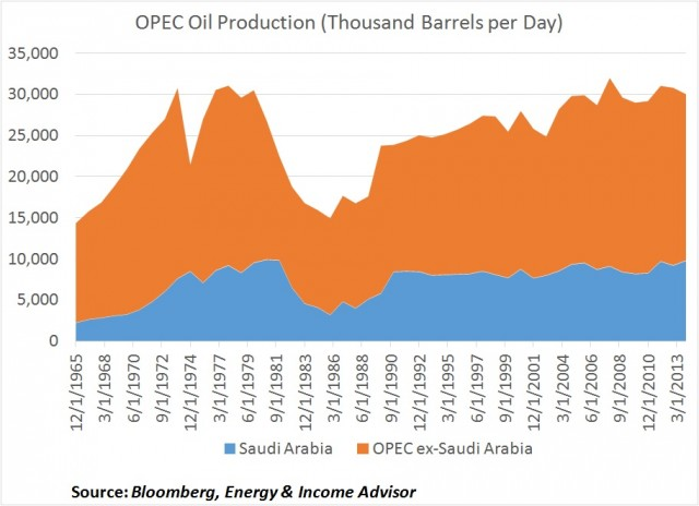 OPEC Oil Production