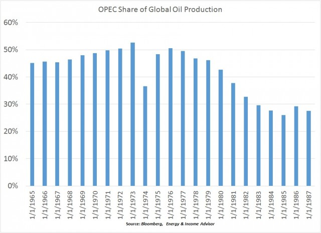 OPEC Share of Global Oil Production
