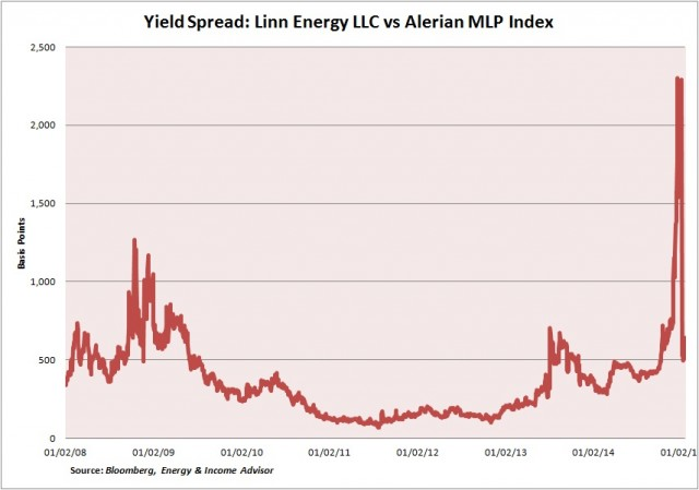 LINE AMZ Yield Spread