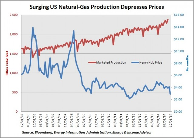 Monthly US Natgas Production vs Price -- 10-Yr History