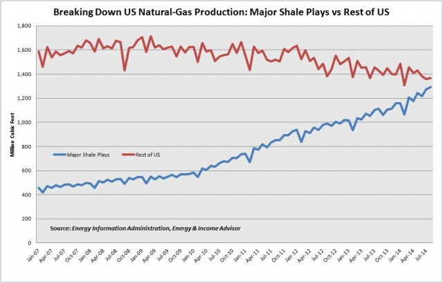 NatGas Production -- Major Plays vs Rest of US