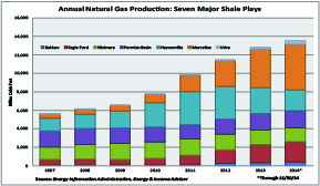 Natgas by Play Small
